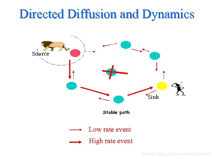Directed Diffusion and Dynamics Source Sink Stable path Low rate event High rate event