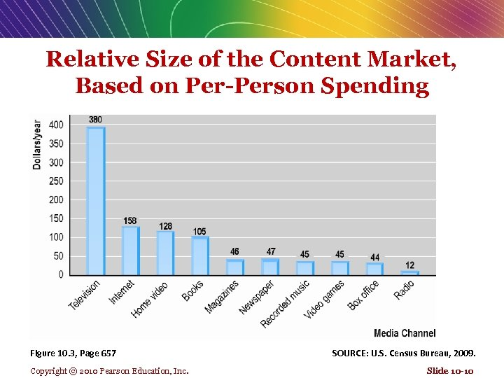 Relative Size of the Content Market, Based on Per-Person Spending Figure 10. 3, Page