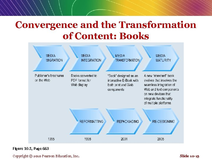 Convergence and the Transformation of Content: Books Figure 10. 5, Page 663 Copyright ©