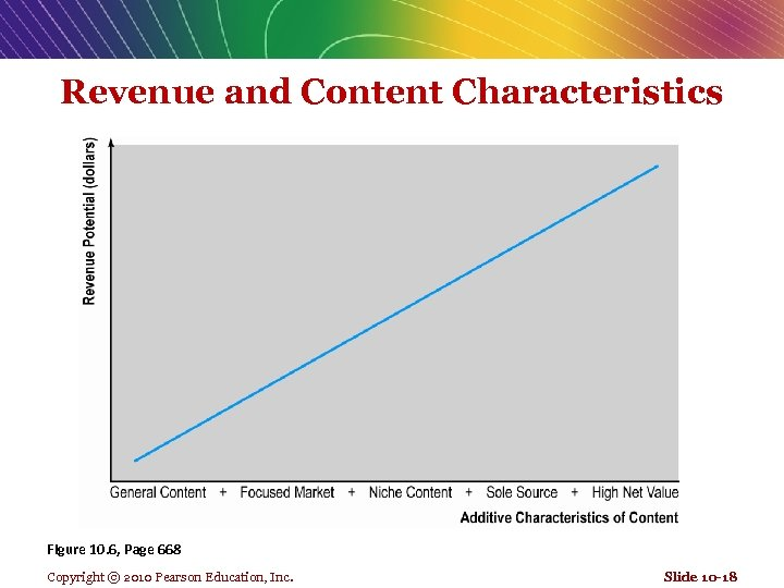 Revenue and Content Characteristics Figure 10. 6, Page 668 Copyright © 2010 Pearson Education,