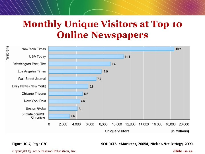 Monthly Unique Visitors at Top 10 Online Newspapers Figure 10. 7, Page 676 Copyright