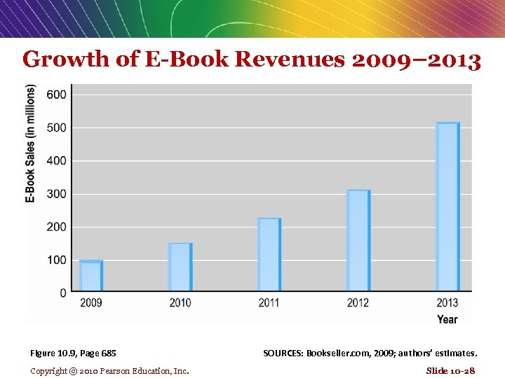 Growth of E-Book Revenues 2009– 2013 Figure 10. 9, Page 685 Copyright © 2010