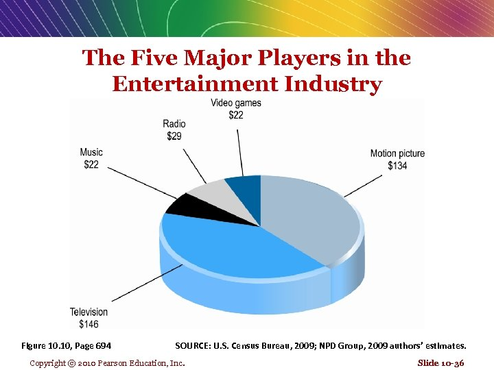 The Five Major Players in the Entertainment Industry Figure 10. 10, Page 694 SOURCE:
