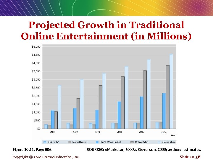 Projected Growth in Traditional Online Entertainment (in Millions) Figure 10. 11, Page 696 Copyright