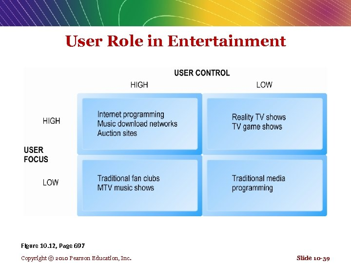 User Role in Entertainment Figure 10. 12, Page 697 Copyright © 2010 Pearson Education,