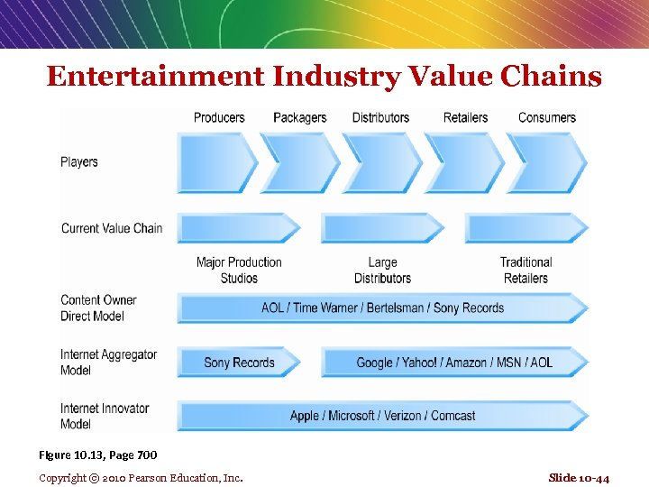 Entertainment Industry Value Chains Figure 10. 13, Page 700 Copyright © 2010 Pearson Education,