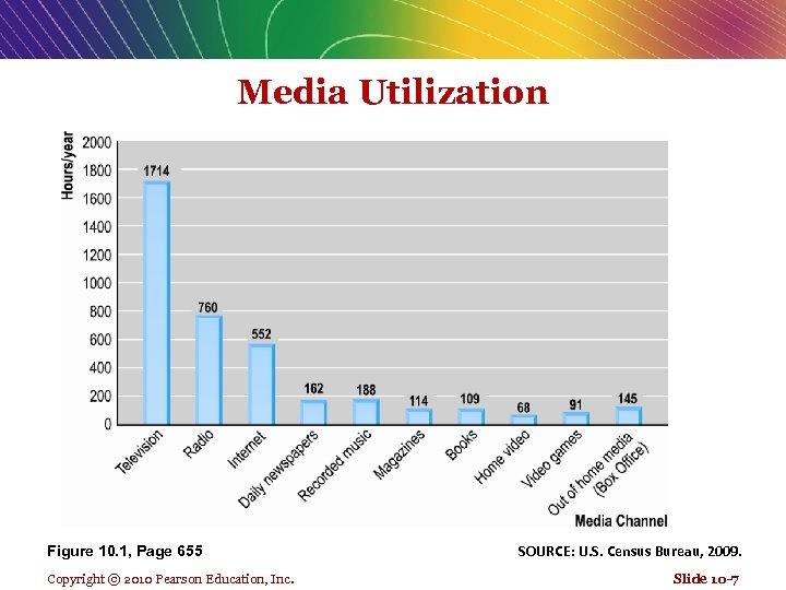 Media Utilization Figure 10. 1, Page 655 Copyright © 2010 Pearson Education, Inc. SOURCE: