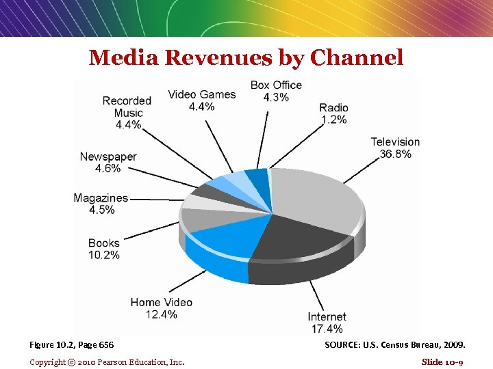 Media Revenues by Channel Figure 10. 2, Page 656 Copyright © 2010 Pearson Education,
