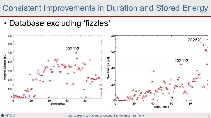 Consistent Improvements in Duration and Stored Energy • Database excluding 'fizzles' 202620 202592 Physics