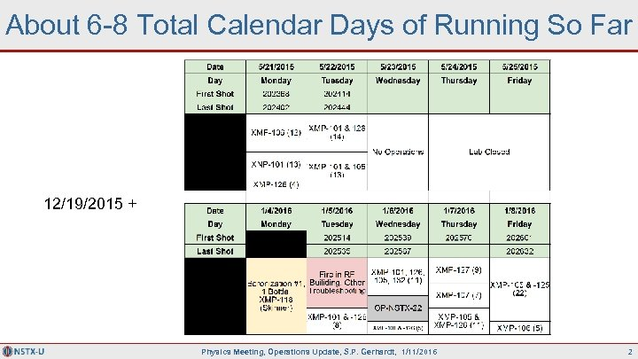 About 6 -8 Total Calendar Days of Running So Far 12/19/2015 + Physics Meeting,
