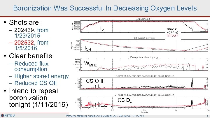 Boronization Was Successful In Decreasing Oxygen Levels • Shots are: IP – 202439, from