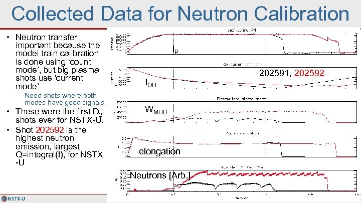 Collected Data for Neutron Calibration • Neutron transfer important because the model train calibration