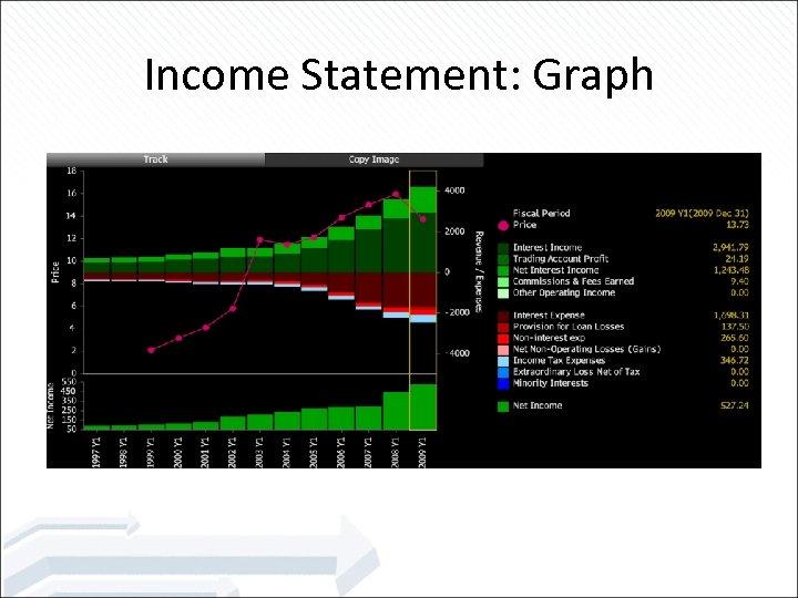 Income Statement: Graph