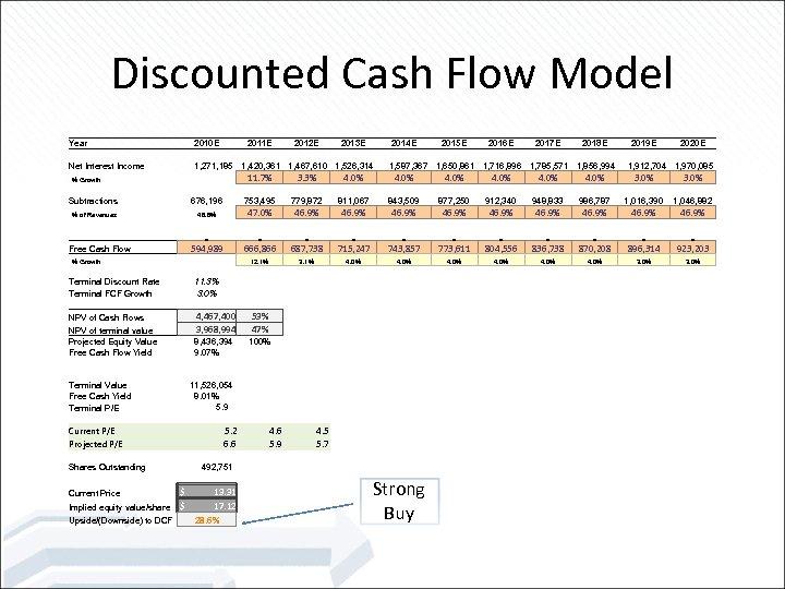 Discounted Cash Flow Model Year 2010 E 2011 E 2012 E 2013 E 2014