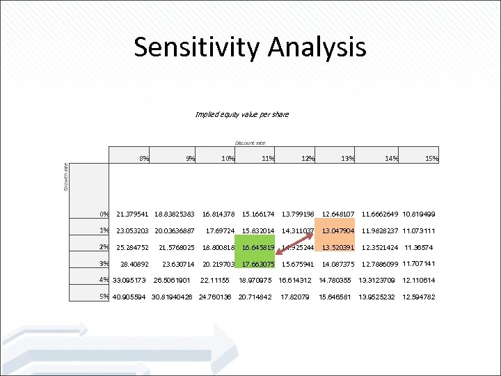 Sensitivity Analysis Implied equity value per share Growth rate Discount rate $ 17. 12