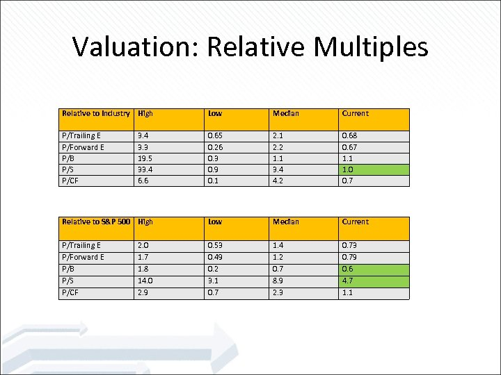 Valuation: Relative Multiples Relative to Industry High Low Median Current P/Trailing E P/Forward E