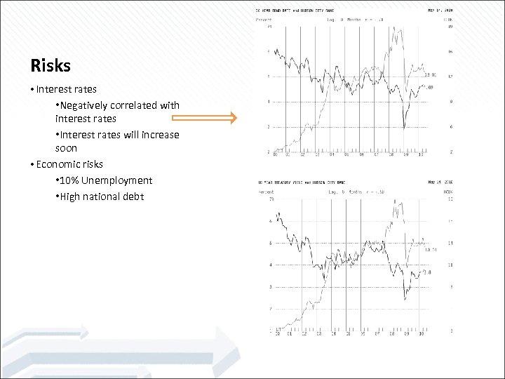 Risks • Interest rates • Negatively correlated with interest rates • Interest rates will