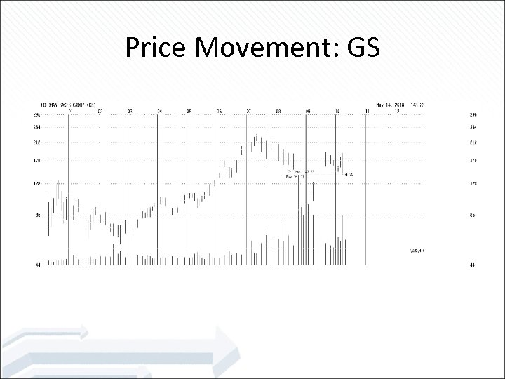 Price Movement: GS