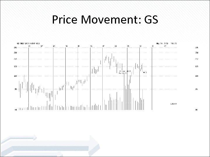 Price Movement: GS