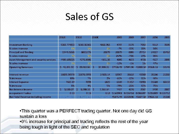 Sales of GS • This quarter was a PERFECT trading quarter. Not one day