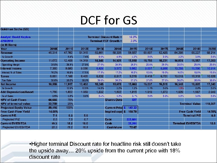DCF for GS • Higher terminal Discount rate for headline risk still doesn't take