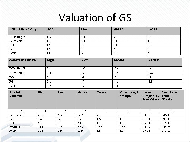 Valuation of GS Relative to Industry High Low Median Current P/Trailing E P/Forward E
