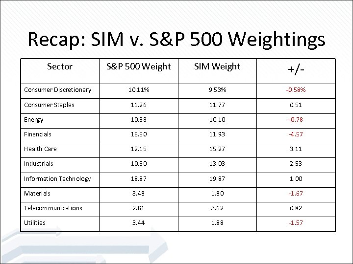 Recap: SIM v. S&P 500 Weightings S&P 500 Weight SIM Weight +/- 10. 11%