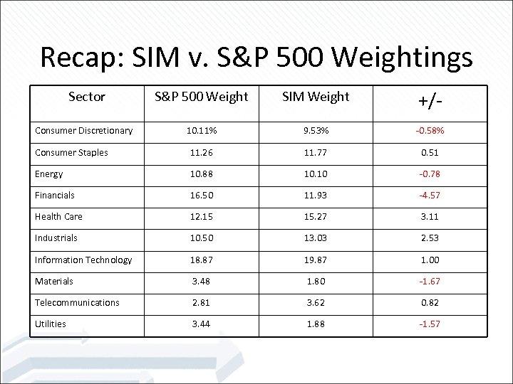 Recap: SIM v. S&P 500 Weightings S&P 500 Weight SIM Weight +/- 10. 11%
