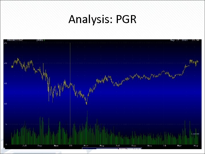 Analysis: PGR