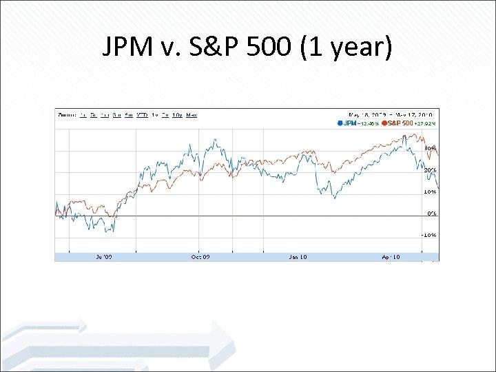 JPM v. S&P 500 (1 year)