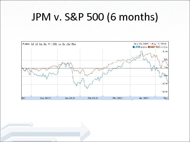 JPM v. S&P 500 (6 months)