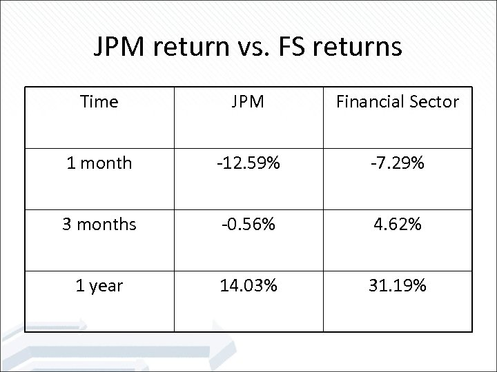 JPM return vs. FS returns Time JPM Financial Sector 1 month -12. 59% -7.