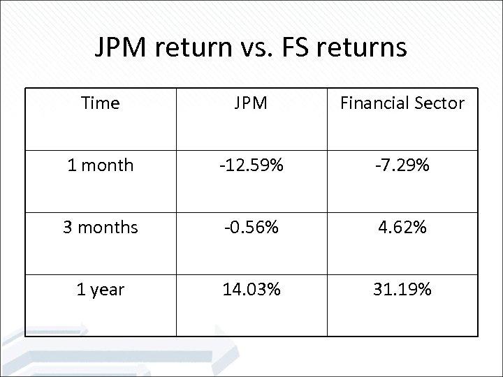 JPM return vs. FS returns Time JPM Financial Sector 1 month -12. 59% -7.