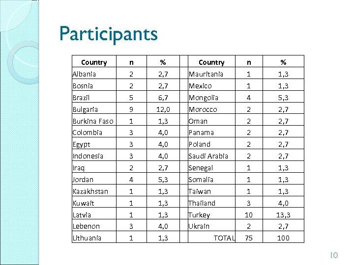 Participants Country Albania Bosnia Brazil Bulgaria Burkina Faso Colombia Egypt Indonesia Iraq Jordan Kazakhstan