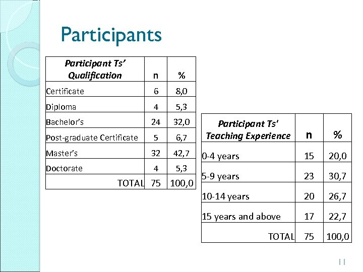 Participants Participant Ts' Qualification n % Certificate 6 8, 0 Diploma 4 5, 3