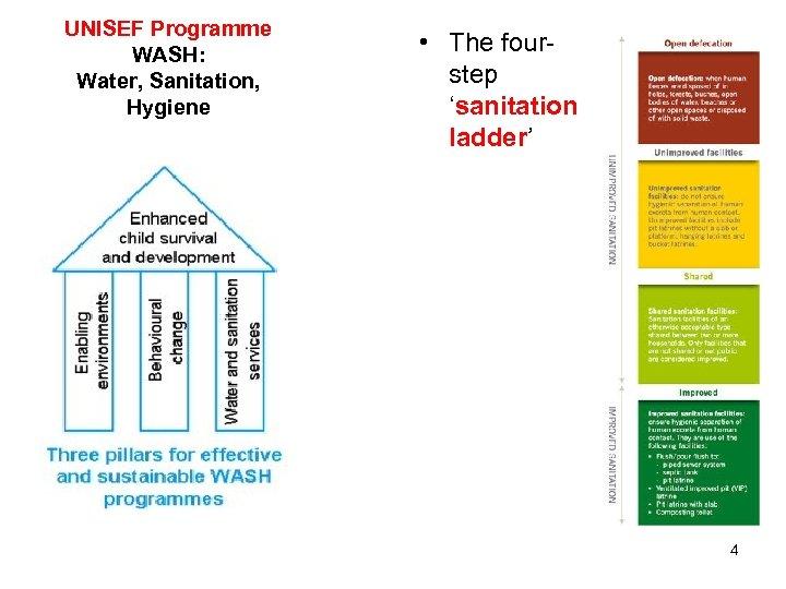 UNISEF Programme WASH: Water, Sanitation, Hygiene • The fourstep 'sanitation ladder' 4