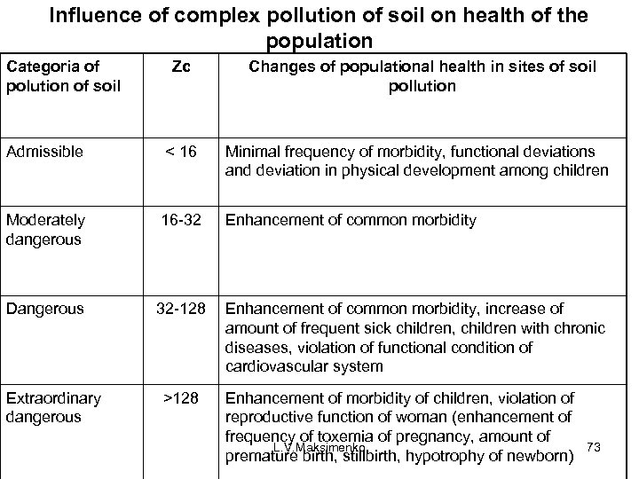 Influence of complex pollution of soil on health of the population Categoria of polution