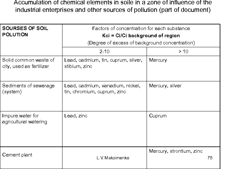 Accumulation of chemical elements in soile in a zone of influence of the industrial