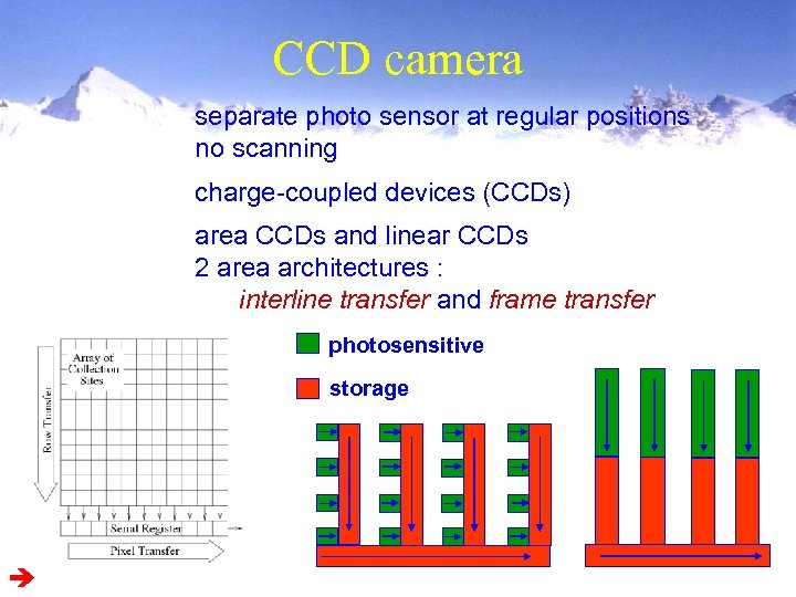 CCD camera separate photo sensor at regular positions no scanning charge-coupled devices (CCDs) area