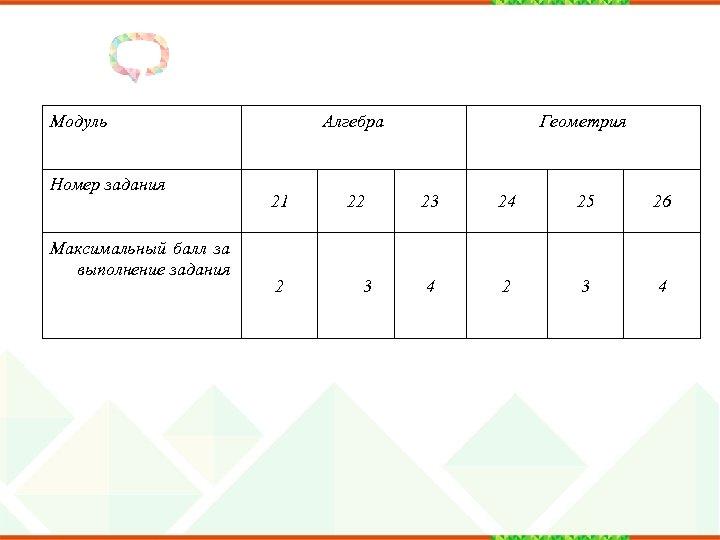 Модуль Номер задания Максимальный балл за выполнение задания Алгебра 21 2 22 3 Геометрия