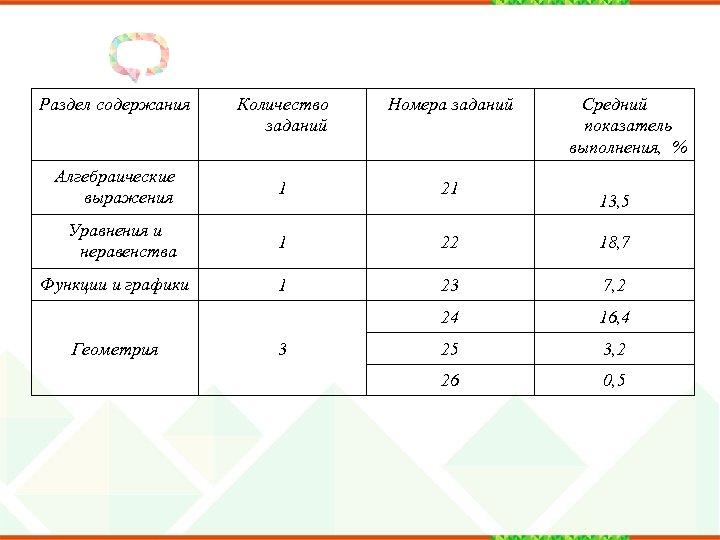 Раздел содержания Количество заданий Номера заданий Алгебраические выражения 1 21 Уравнения и неравенства 1