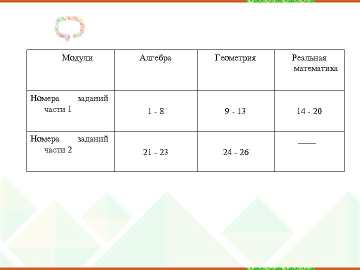 Модули Номера заданий части 1 Номера заданий части 2 Алгебра Геометрия 1 -8 9