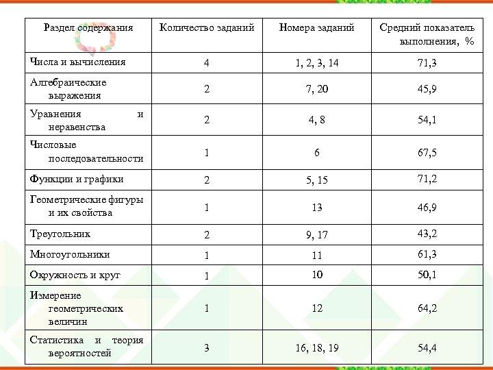 Раздел содержания Количество заданий Номера заданий Средний показатель выполнения, % Числа и вычисления 4