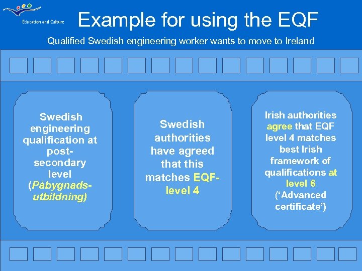 Example for using the EQF Qualified Swedish engineering worker wants to move to Ireland