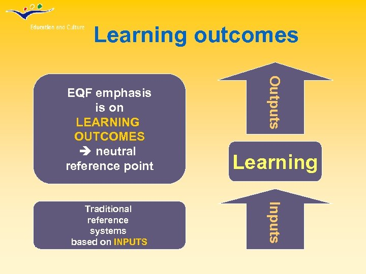 Learning outcomes Learning Traditional reference systems based on INPUTS Inputs Outputs EQF emphasis is