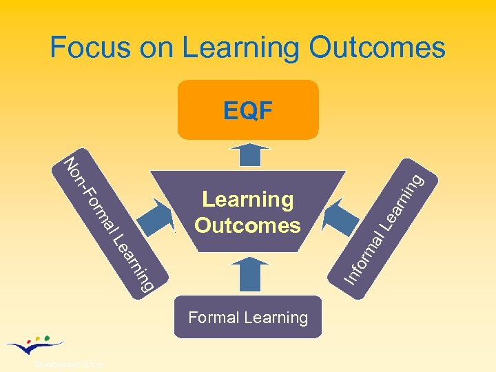 Focus on Learning Outcomes EQF arn ing Le al orm ing Inf arn orm
