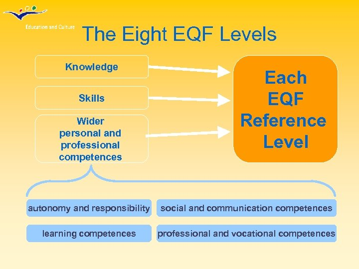The Eight EQF Levels Knowledge Skills Wider personal and professional competences Each EQF Reference