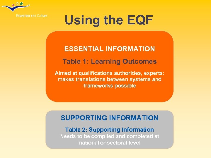 Using the EQF ESSENTIAL INFORMATION Table 1: Learning Outcomes Aimed at qualifications authorities, experts: