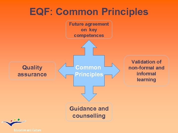 EQF: Common Principles Future agreement on key competences Quality assurance Common Principles Guidance and
