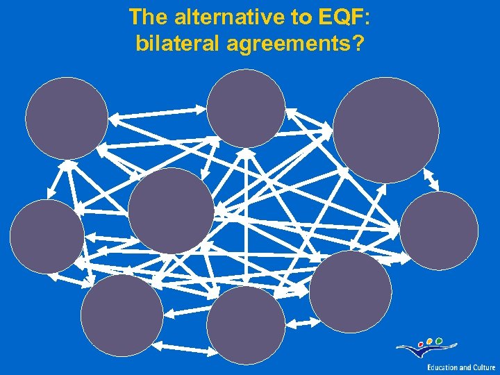 The alternative to EQF: bilateral agreements?
